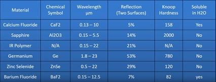 ir-window-materials-table