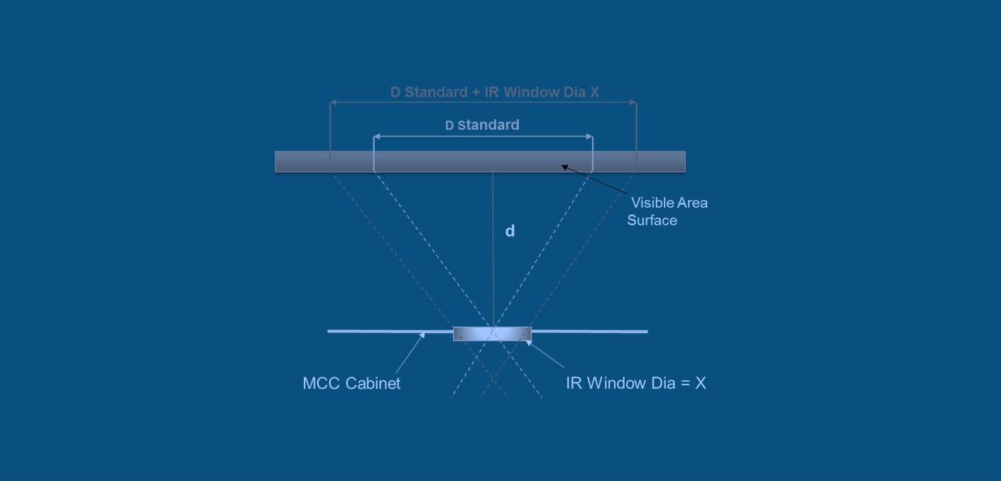 fov-critical-ir-window-post-banner